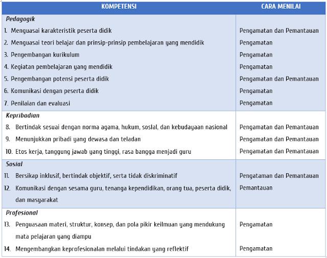 Cara penilaian PK Guru kelas
