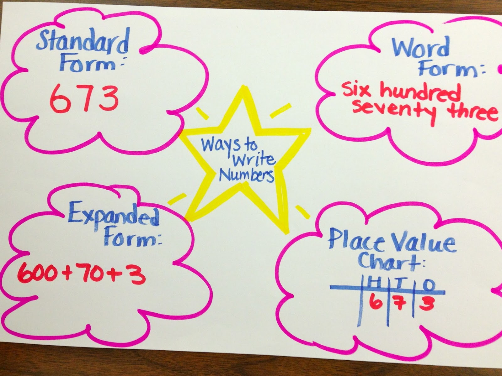 Math Number Sense Amp Place Value