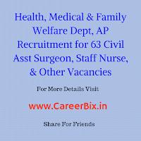 Health, Medical & Family Welfare Dept, AP Recruitment for 63 Civil Asst Surgeon, Staff Nurse, Pharmacist, Lab Tech Vacancies