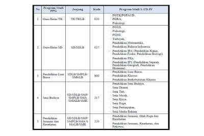 Daftar Linieritas Kualifikasi S-1/D-IV dengan Program Studi PPG Dalam Jabatan Tahun 2017-2018