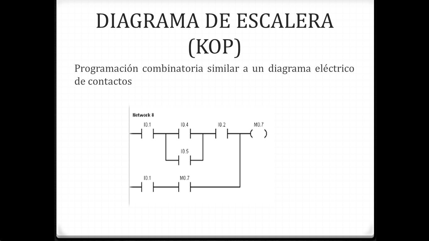 wiring diagram plc siemens 2001 harley sportster s7 1200 scada
