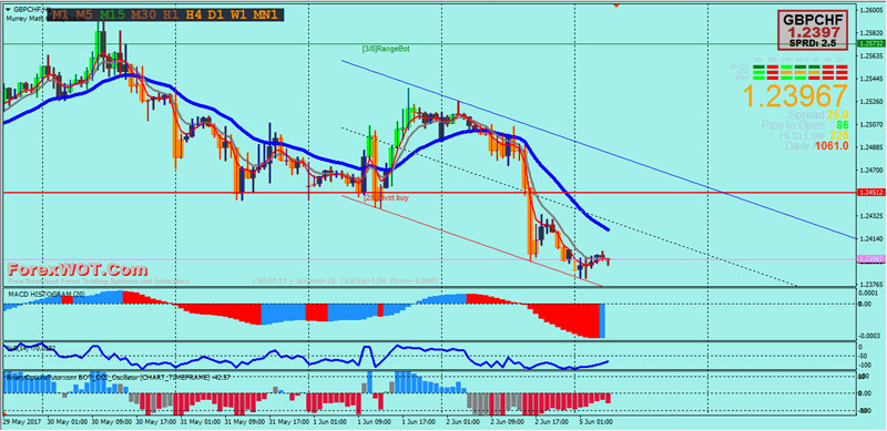 Forex-Trend-Channel