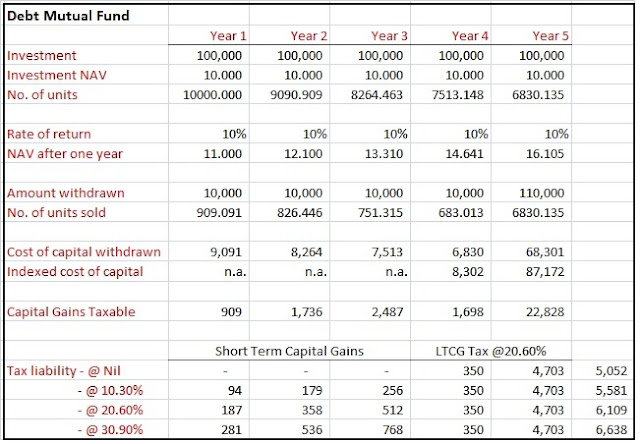 tax-on-debt-mutual-funds