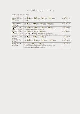 Βιοδυναμικό ημερολόγιο Μαρτίου 2015