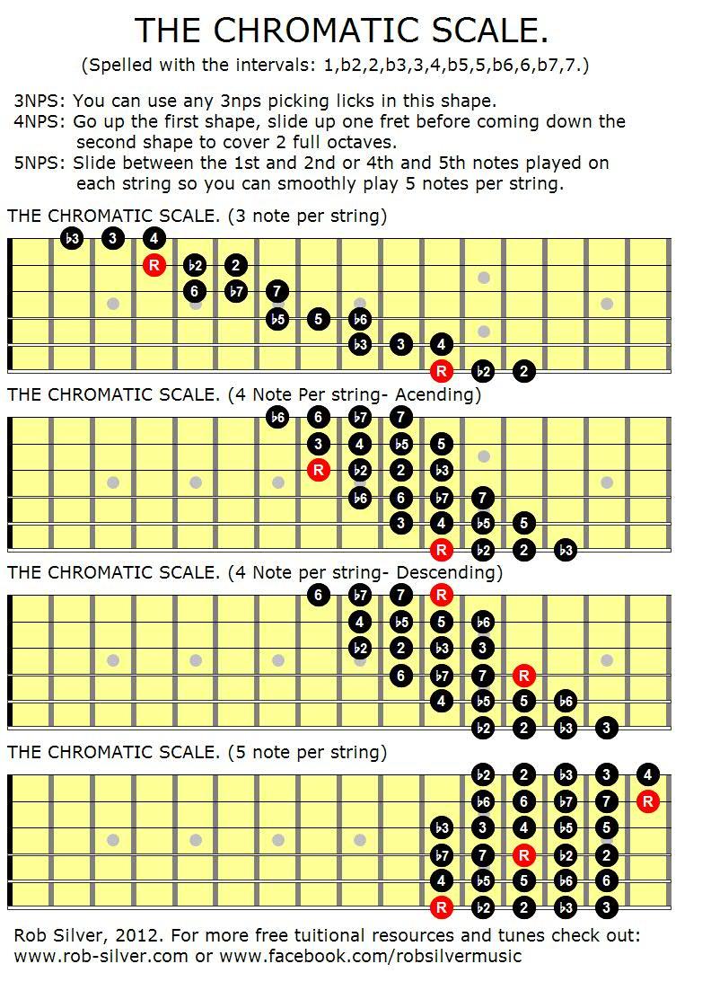 All Guitar Scales : blog archives tubespark ~ Vivirlamusica.com Haus und Dekorationen