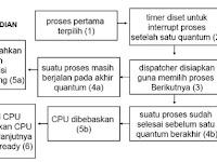 Round Robin Scheduling dan Round Robin Algorithm