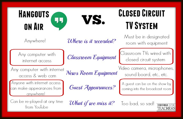 Have you discovered Google Hangouts? Well, in this post, you can learn how Google Hangouts on Air is being used in one of our school and how it's worked.