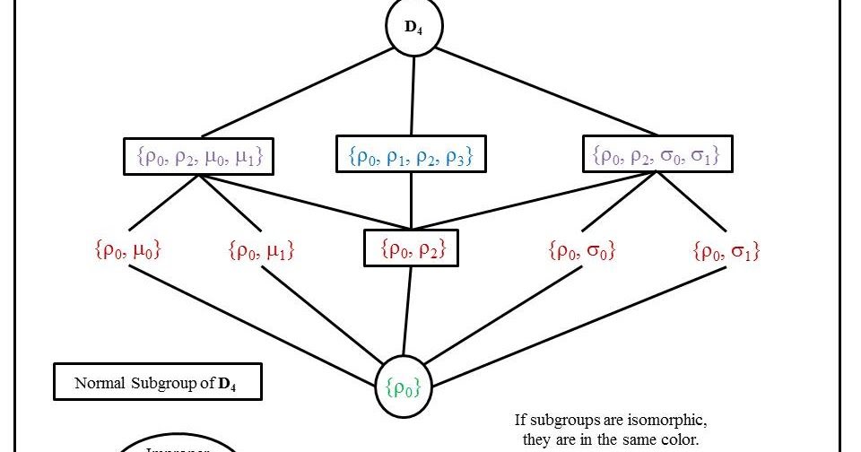 Thoughts On Economics: Classification of Finite Simple