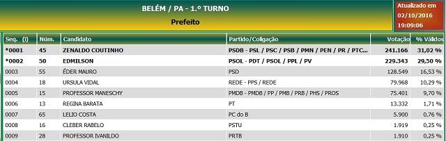 Todos os candidatos a prefeito de Belém no 1º turno
