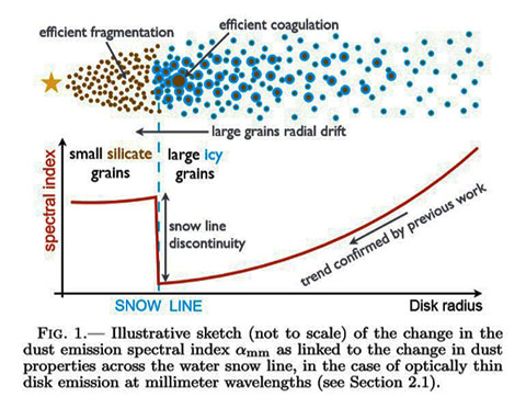 Radio spectral emissivity identifies the snow line in protoplanetary disks (Source: A. Banzatti, et al, arXiv/1511.06762v1)