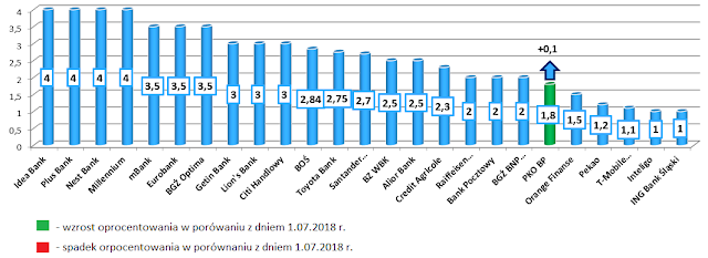 Najwyżej oprocentowane lokaty w poszczególnych bankach