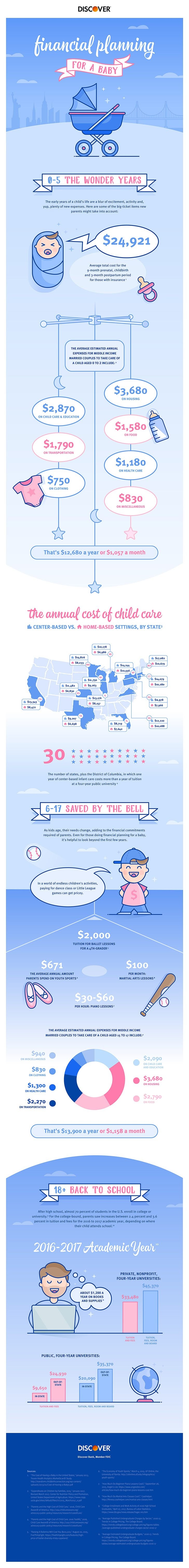 Financial Planning for a Baby: The Costs of Raising a Child #infographic