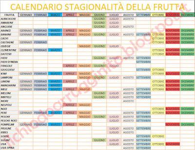 calendario-stagione-frutta