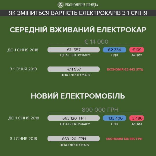 Ціна електромобіля в Україні