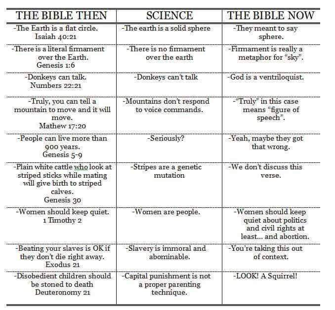 Funny Bible Then And Now Science Comparison Chart