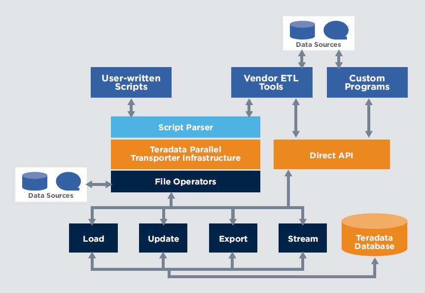 Teradata online training: SQL Lab examples