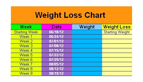 weight loss after pregnancy chart www