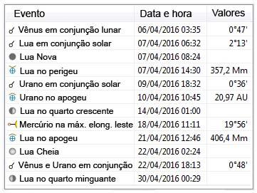 principais eventos astronômicos para abril de 2016