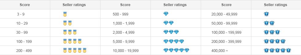 classificação dos vendedores do AliExpress