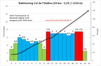 Col de L'Oeillon per racefiets