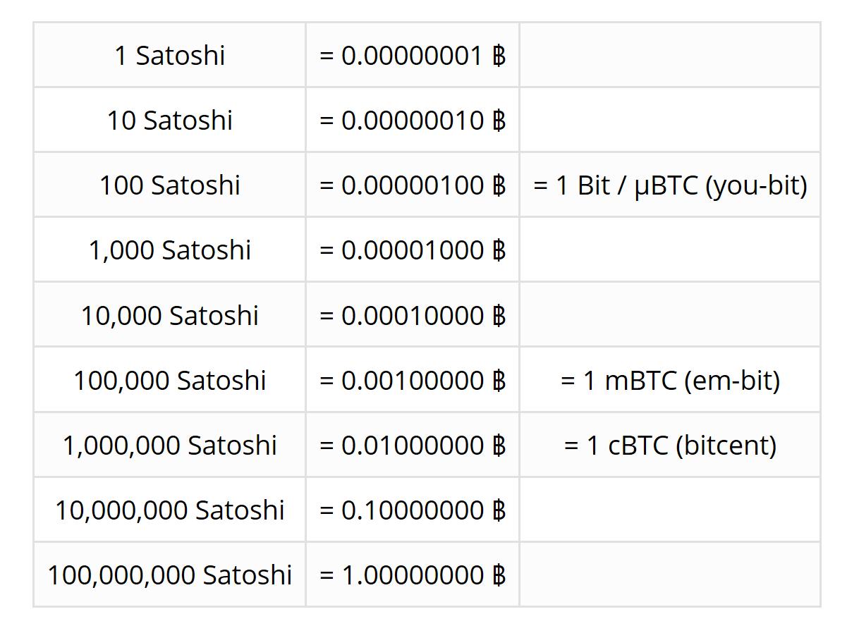 satoshi cost
