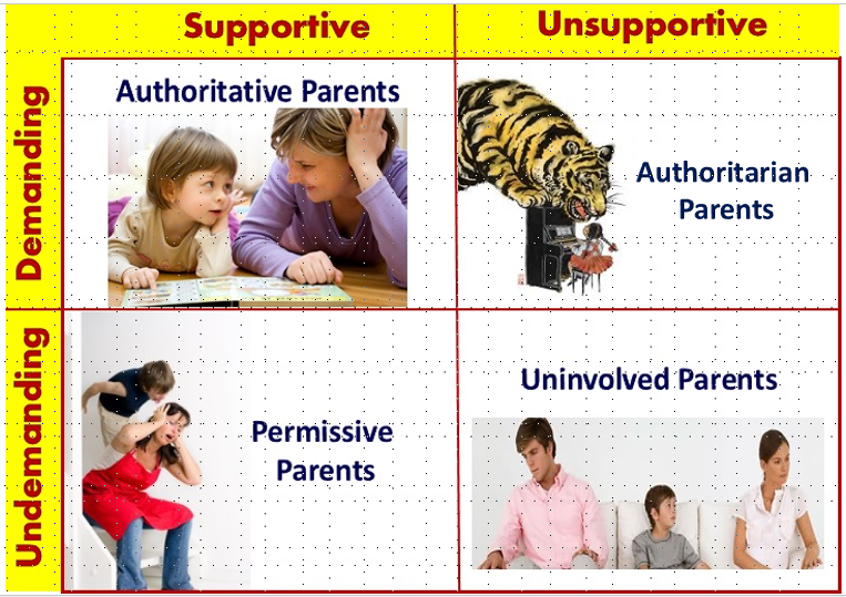 Parenting Practices of Different Cultures: Parenting Styles
