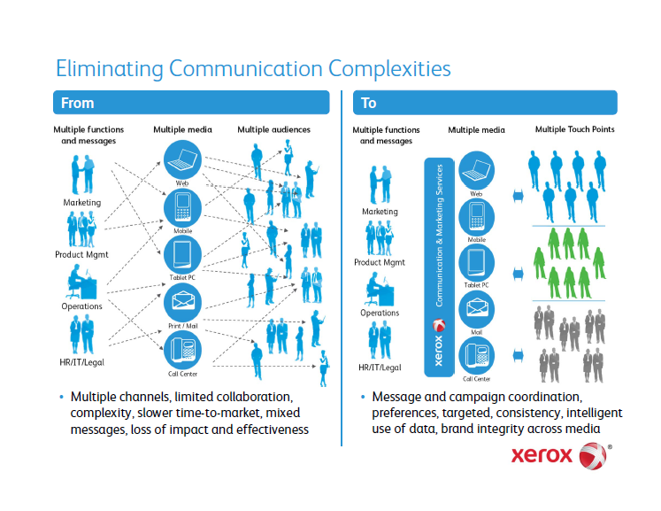Visible Business: Xerox: Eliminating Communication ...