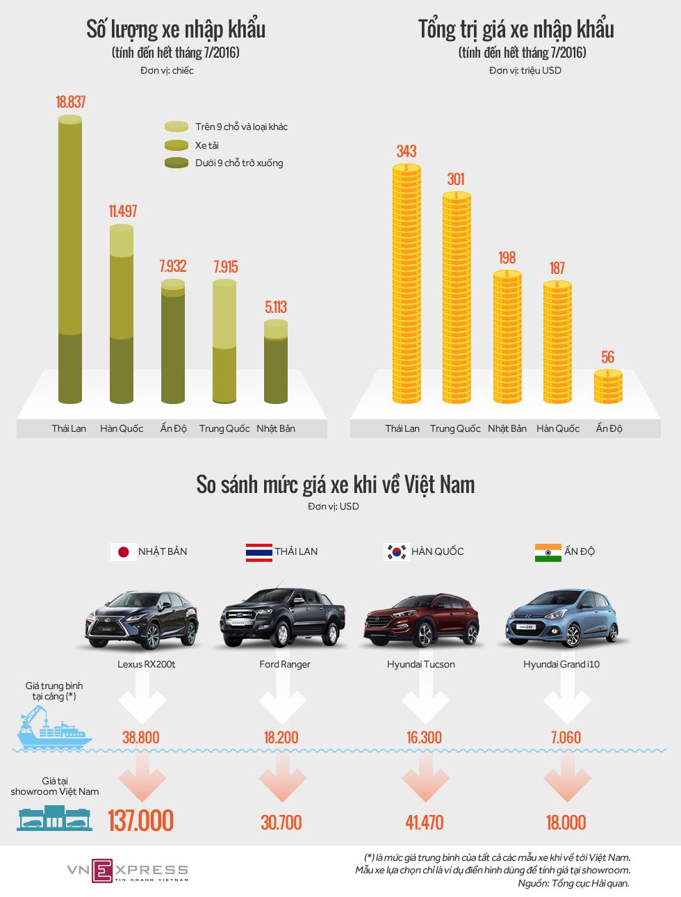 [Infographic] So sánh giá xe Ô tô con nhập khẩu khi về Việt Nam