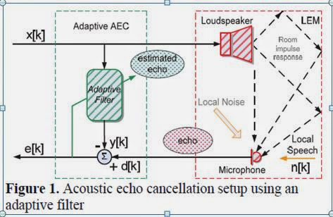 Design Of an Echo Canceller using adaptive filter with LMS technique