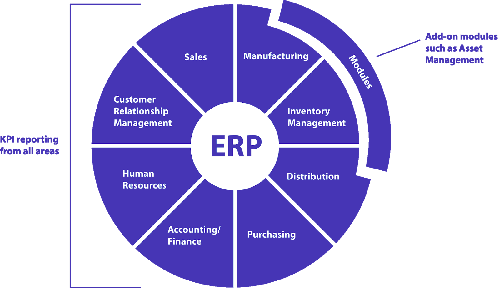 Inventory Management Model Diagram Split Receptacle Wiring Hrms Software Cctv System Vehicle Tracking Erp