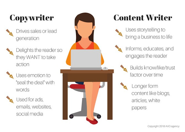 Perbedaan Copywriting dengan Content Writing?