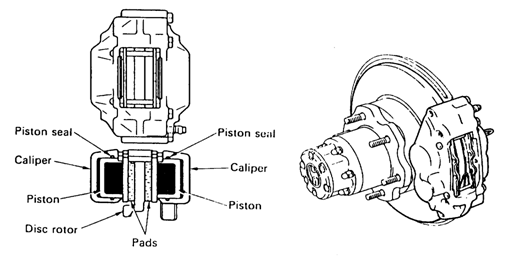 a. Tipe Fixed Caliper (Double Piston)