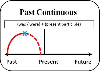 √ SIMPLE PAST TENSE & PAS CONTINUOUS TENSE: Pengertian+Rumus+Contoh