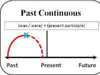 √ SIMPLE PAST TENSE & PAST CONTINUOUS TENSE: Pengertian+Rumus+Contoh