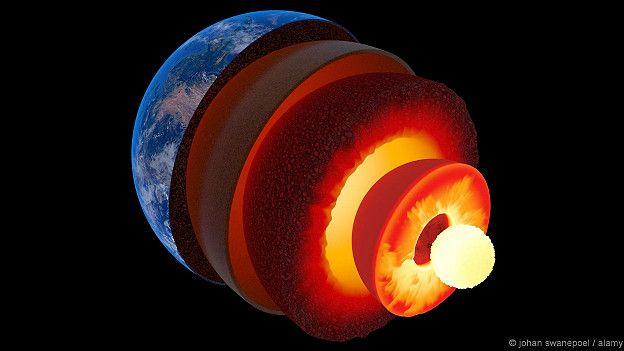 El núcleo fundido del planeta crea los polos magnéticos