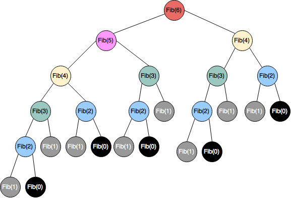 Grafica recursiva para hallar el termino n de la serie de Fibonacci