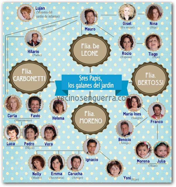 http://2.bp.blogspot.com/-2xmzJuOZXSE/Usau4Yw6SUI/AAAAAAAAKSs/opews4bWJGQ/s640/Relaciones+de+los+personajes+de+Se%C3%B1ores+Papis.png