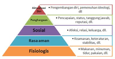 Penerapan Teori Maslow Dalam Manajemen Sumber Daya Manusia Di Pt