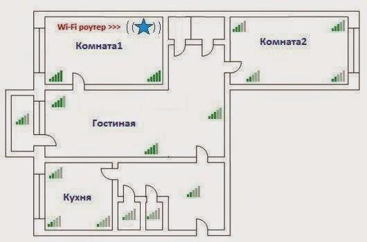 Схема расположения Wi-Fi- роутера в доме или квартире (v.1)