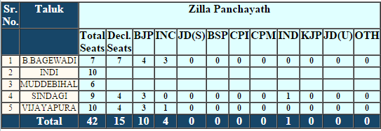 Vijayapura Zilla Panchayat Election 2016 Result