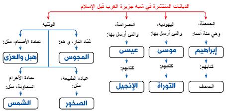 إكمل خارطة مفهوم التالية : (الديانات المنتشرة في شبه جزيرة العرب قبل الإسلام )