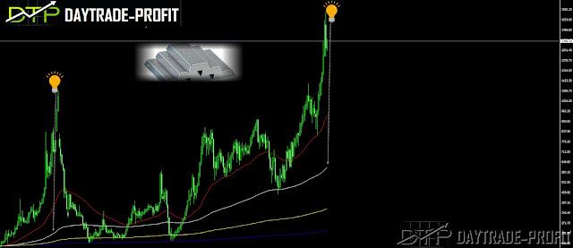 palladium price analysis