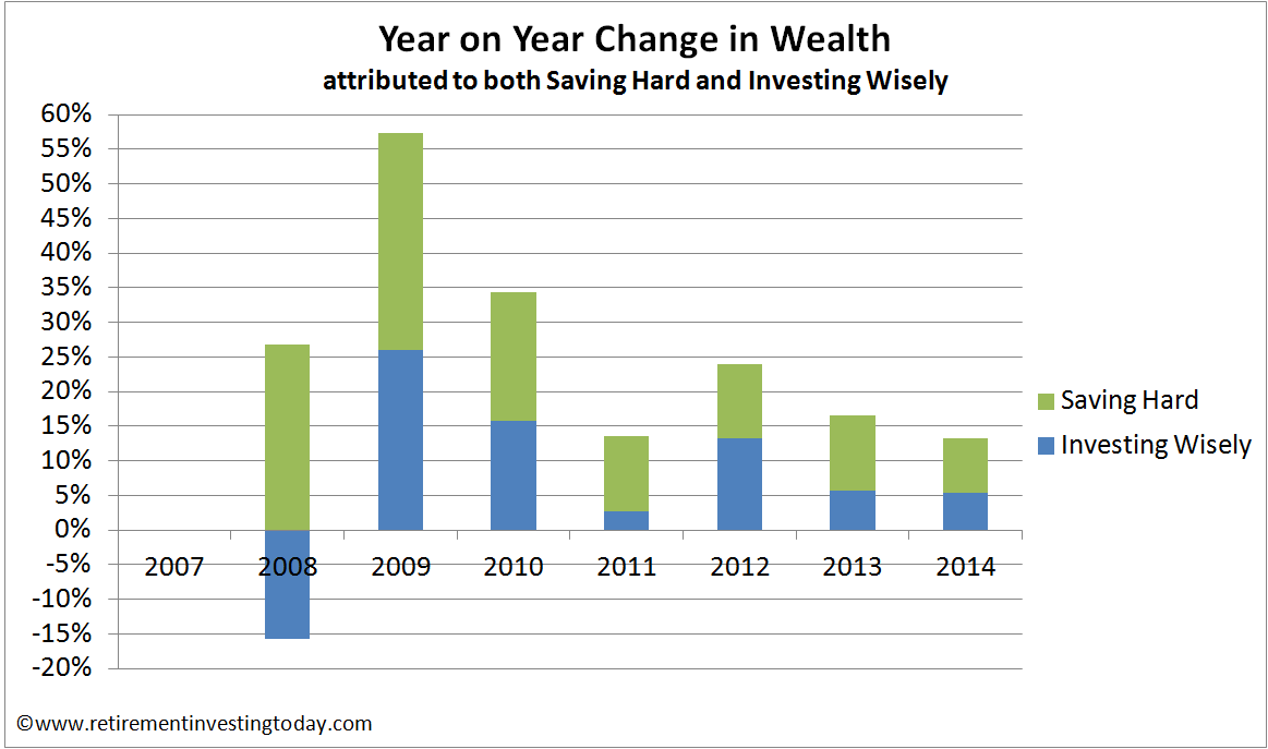 Year on Year Change in Wealth from Savings and Investing Returns