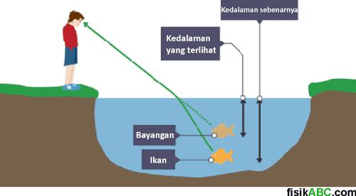 contoh fenomena atau peristiwa pembiasan cahaya pada ikan dan dasar kolam