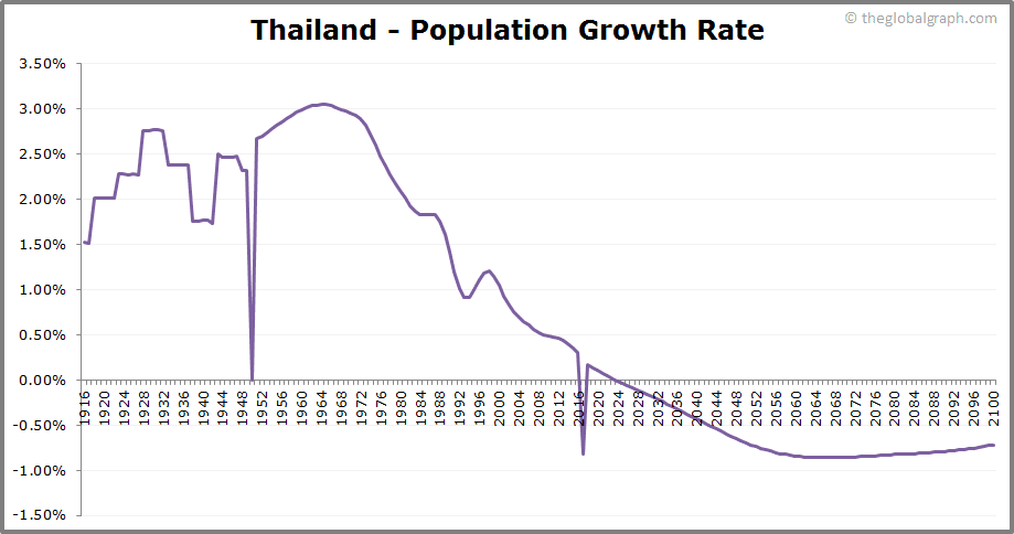 Thailand  Population Growth Rate