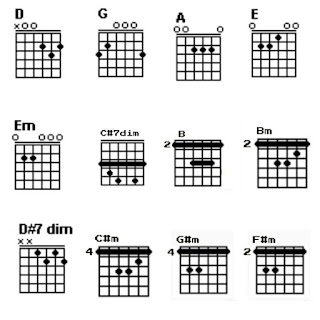 Chord D, G,  A, Bm, B, Em, E, C#m, C#7dim, F#m, G#m dan D#7dim