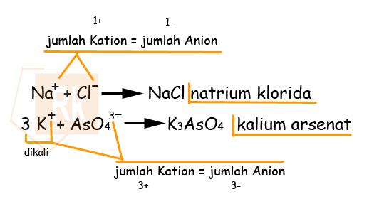 Aturan Tata Nama Senyawa Ion