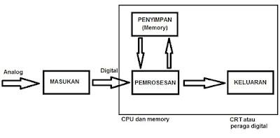 Proses rangkaian digital