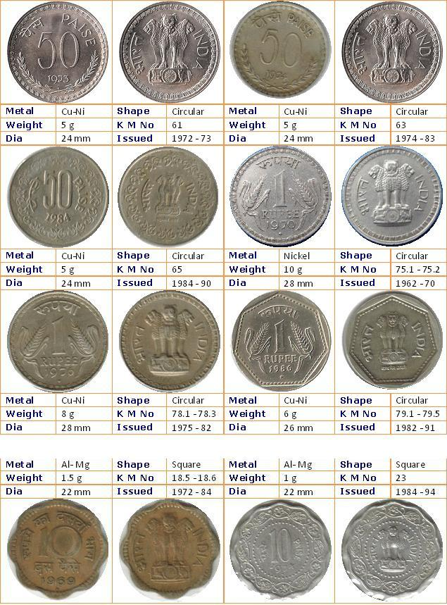 Republic India Coins Proof Set Currencies Journey Through Indian Definitive Coinage Part 1
