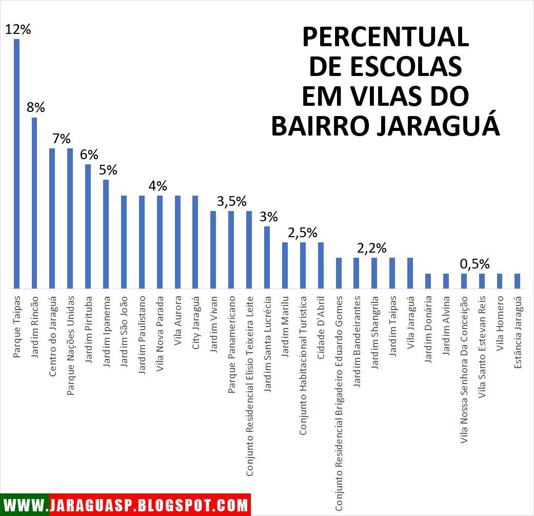 Gráfico 2: Parque Taipas é a vila com mais escolas no distrito Jaraguá